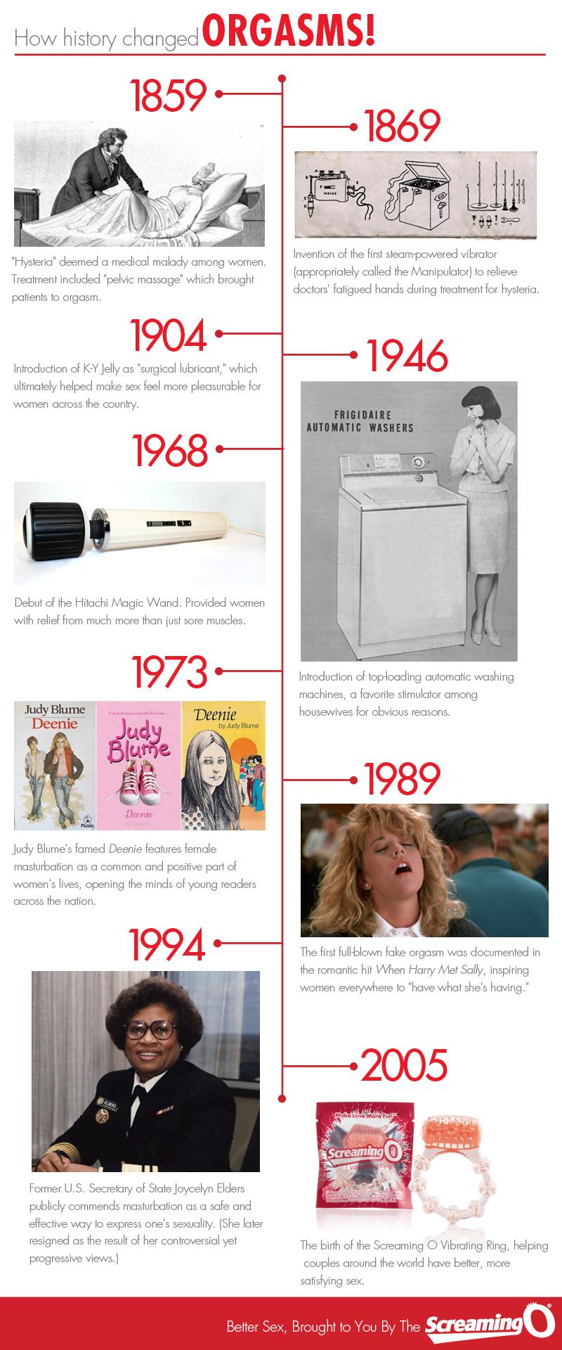 Orgasm_History_Timeline