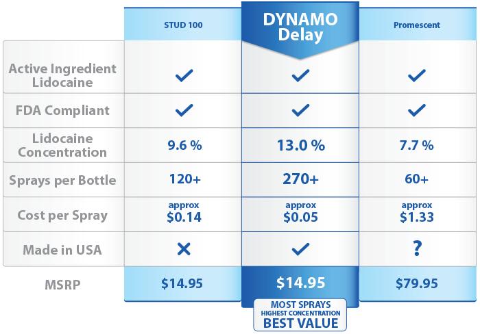 Dynamo_comparison